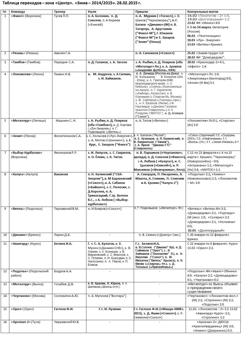 Таблица переходов - зона «Центр». «Зима – 2014/2015». 28.02.2015 г.