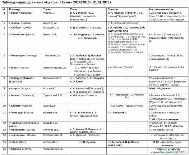 Таблица переходов - зона «Центр». «Зима – 2014/2015». 31.01.2015 г.