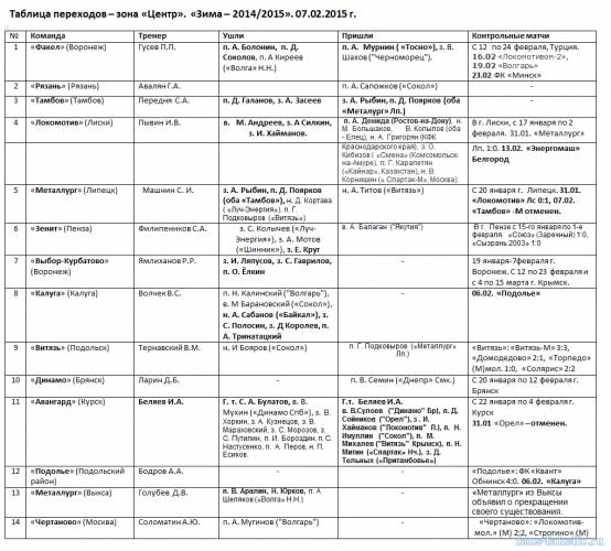 Таблица переходов - зона «Центр». «Зима – 2014/2015». 07.02.2015 г.